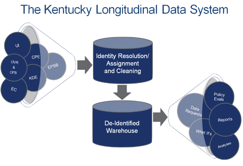 The Kentucky Longitudinal Data System